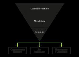 schema produzione contenuti