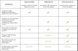 tabella identita digitale